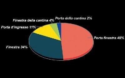 Schema serramenti Vetreria S. Croce
