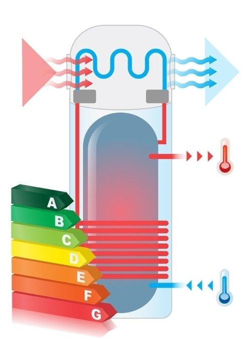 Installazione caldaie e scaldabagni a gas