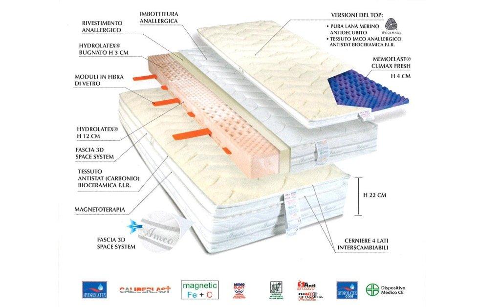 Caratteristiche Materassi.Sistemi Di Riposo Imco Palermo Imco