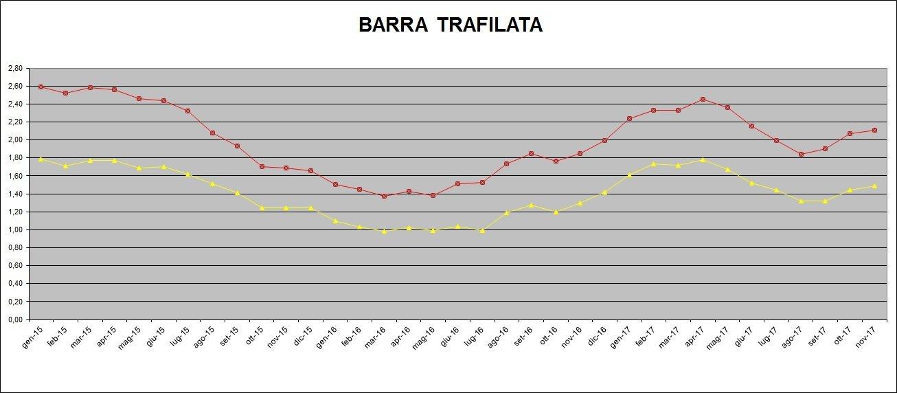 Extralega Barra Trafilata Inox