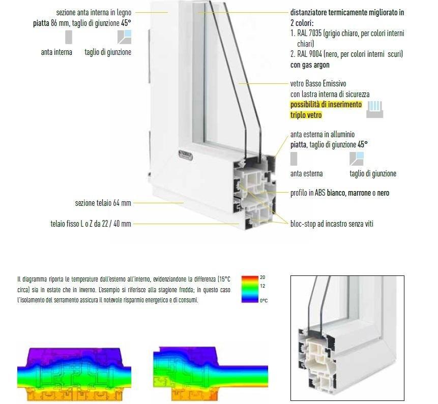 schemi serramenti alluminio