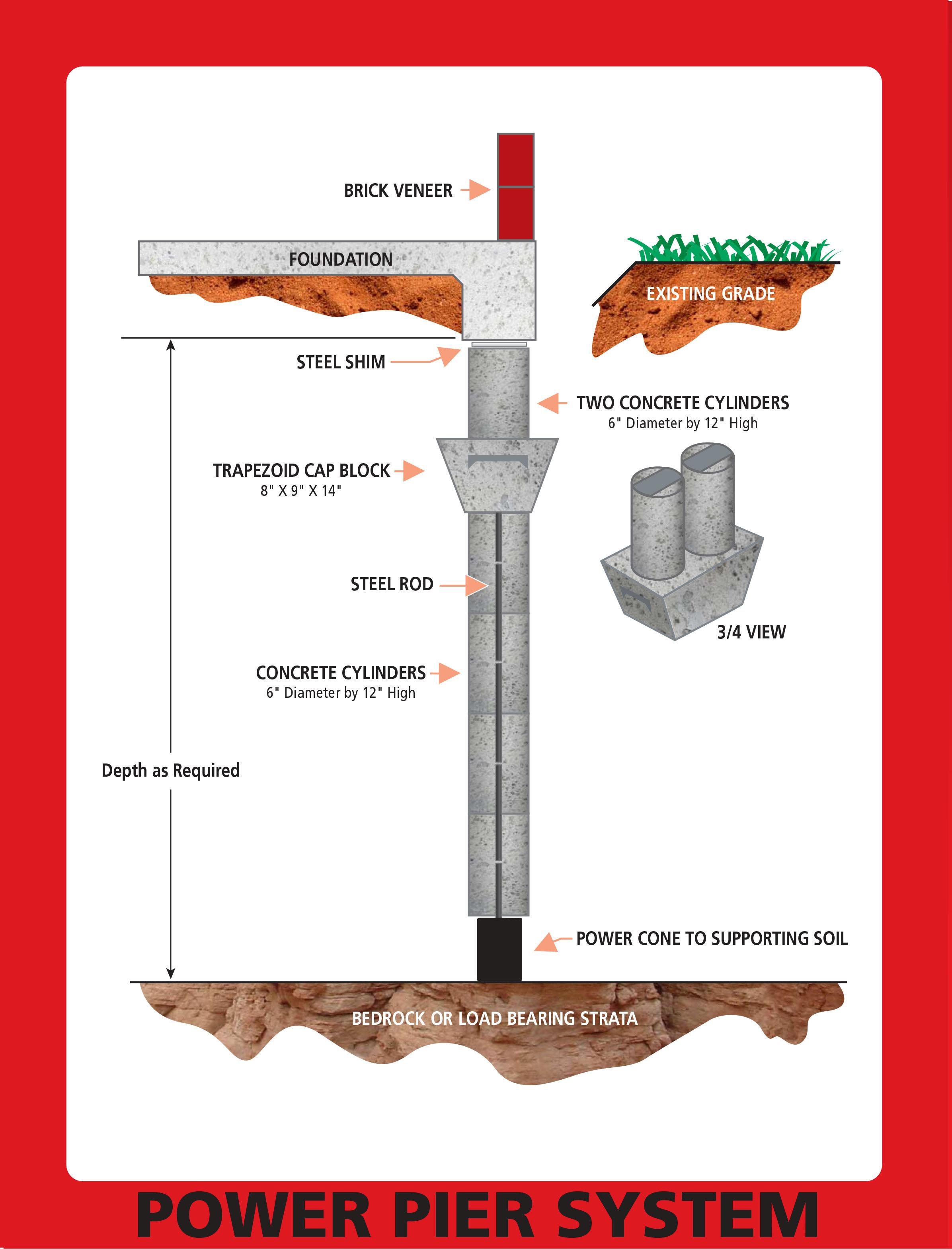 Concrete Piling Repair : Press pile pier north texas foundation repair power