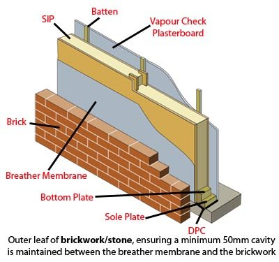 Structural insulated panels sips north yorkshire north for Sip construction
