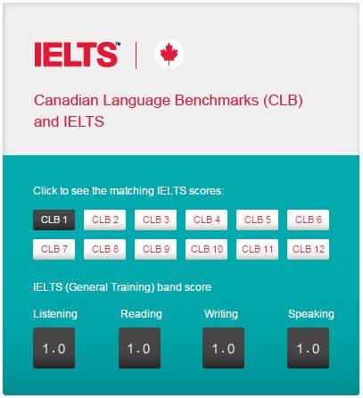IELTS score tool