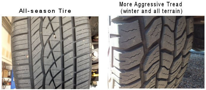 Differences between tires