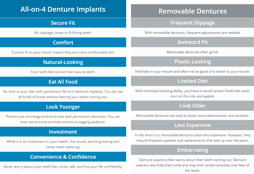 Compare With Removable Dentures