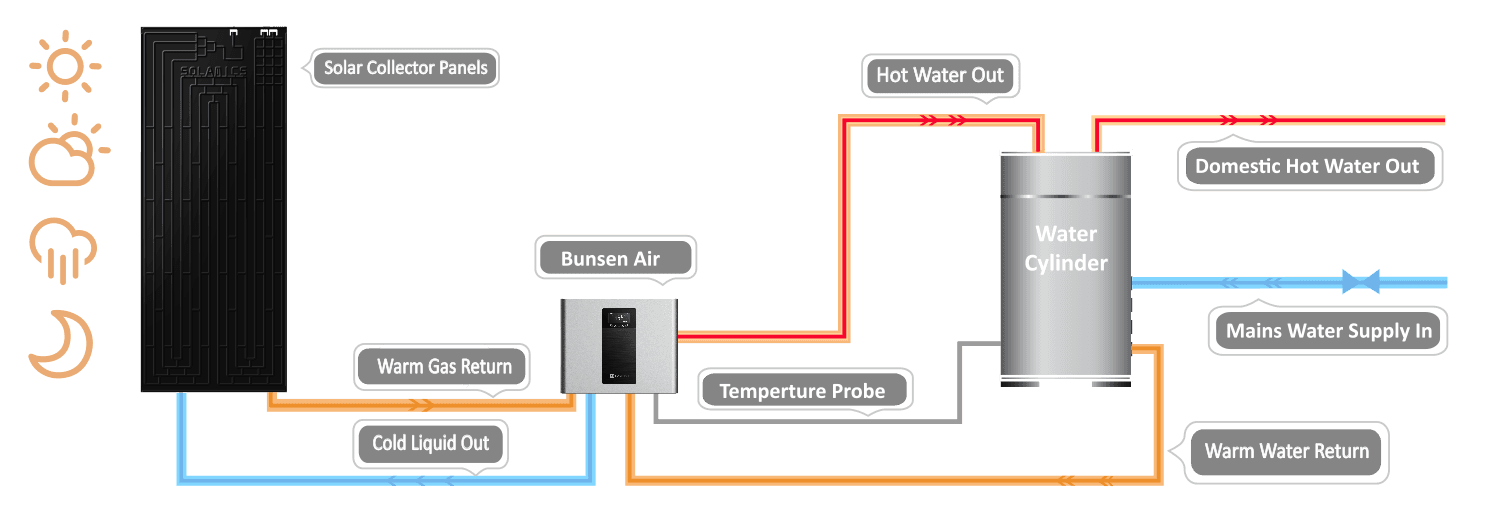 Bunsen Air Heat Pump
