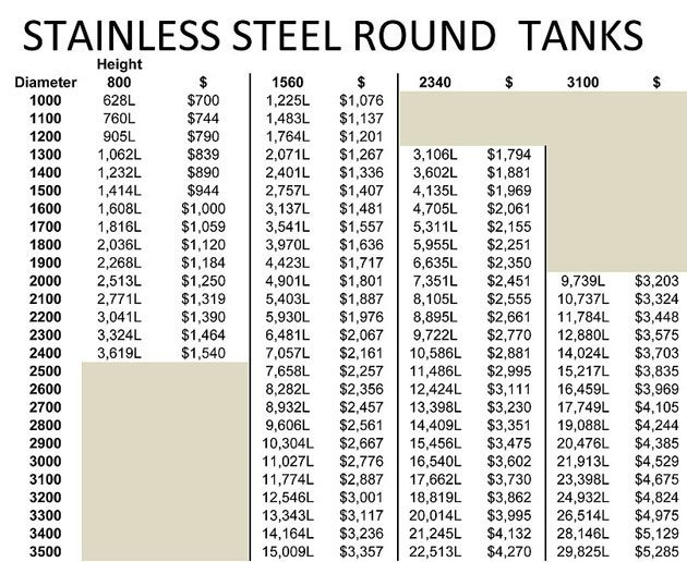 stainless steel price chart