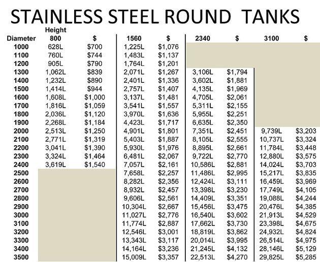 TankTec | Stainless Steel Water Storage Tanks in Tasmania