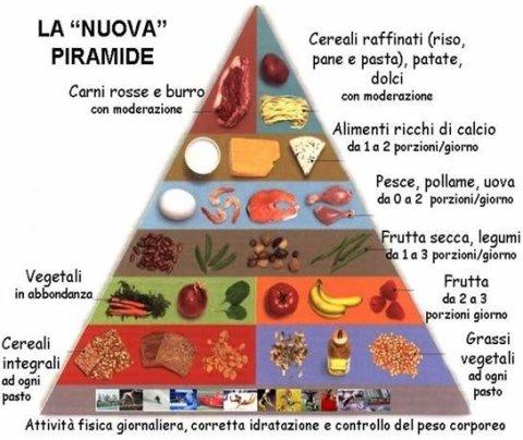 piramide alimentare nutrizione