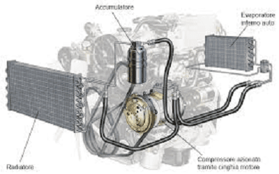 schema meccanico di sistema aria condizionata automobile