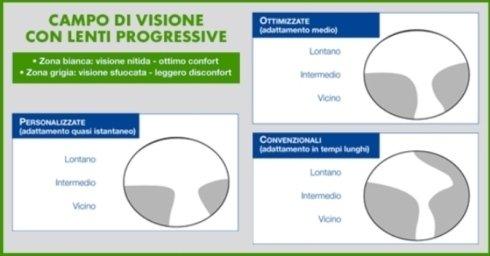 Uno specchietto riassuntivo del campo di visione con le lenti progressive
