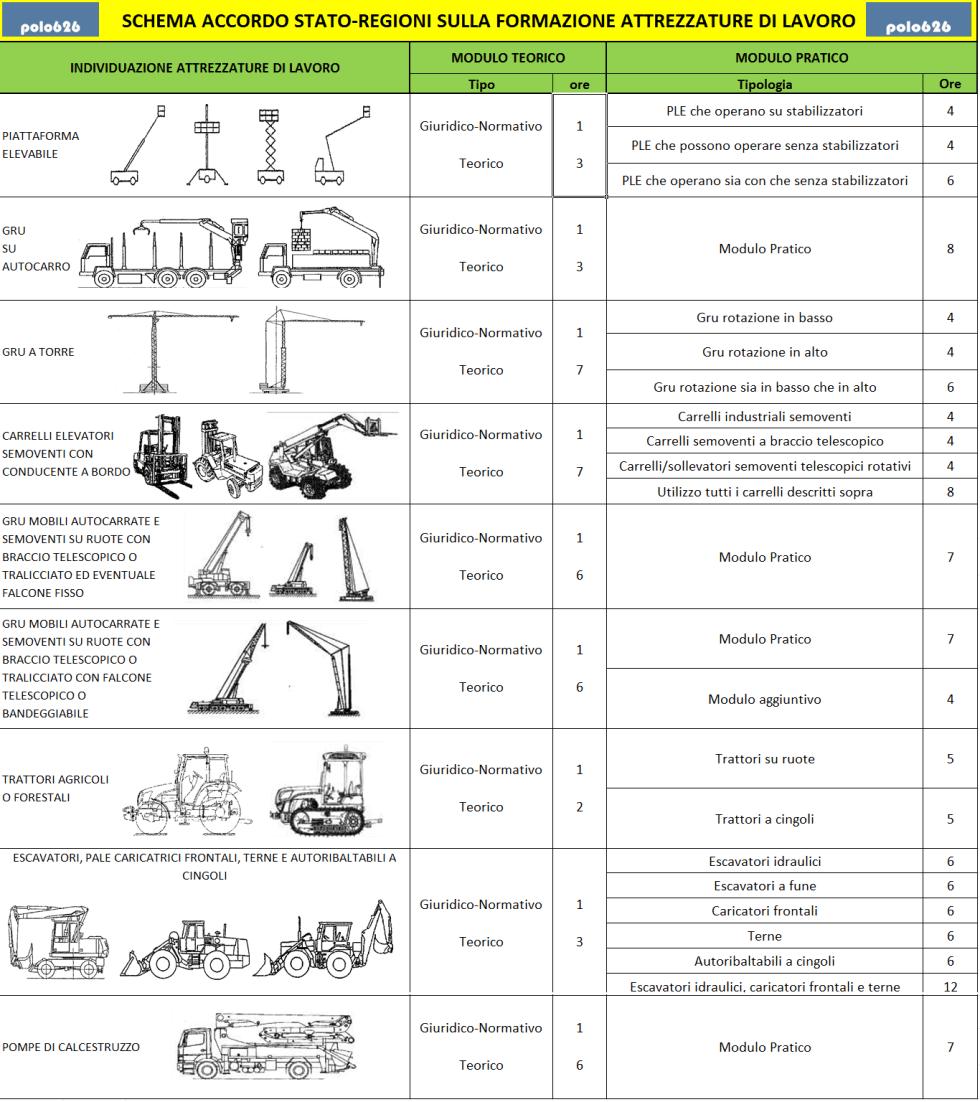 adempimenti attrezzature