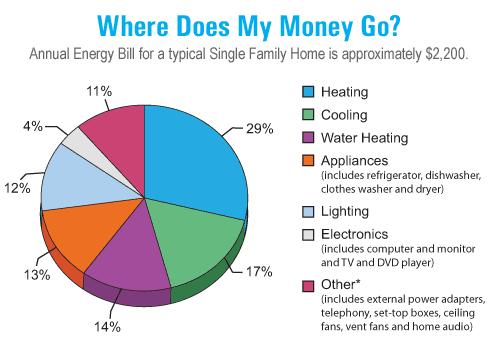 Annual Energy Bill graph