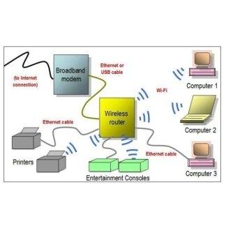 installazione router