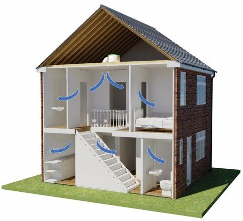 Air quality model within a house