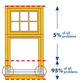 window repair model
