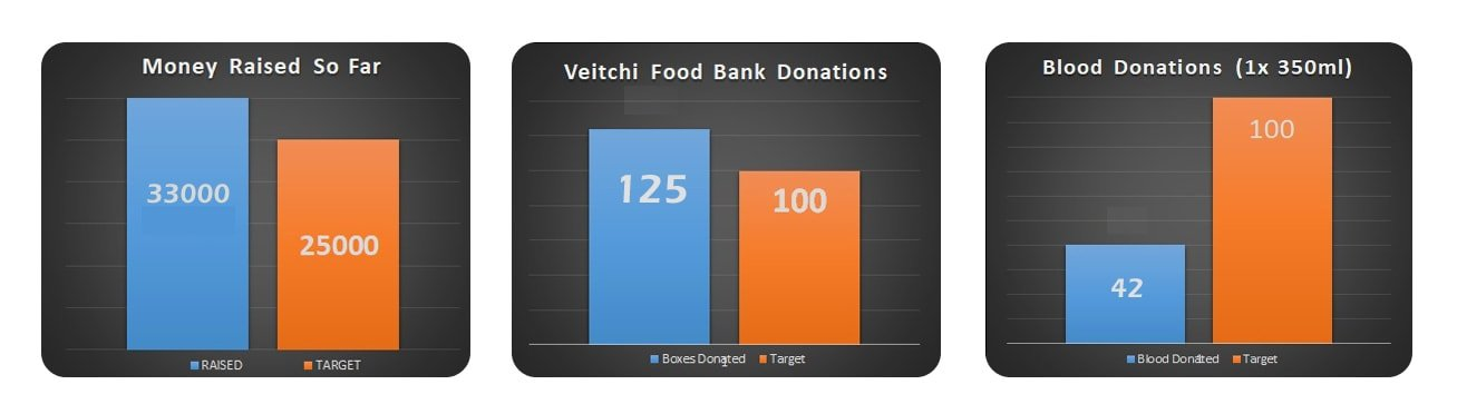 #VeitchiGives charity totaliser