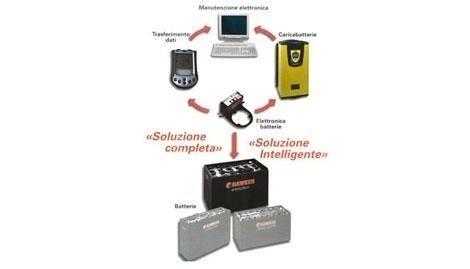 Batterie per la casa