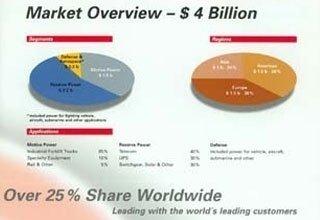 Il mercato delle batterie