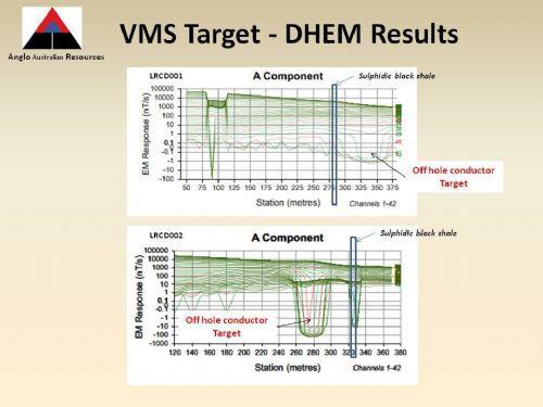 Leonora DHEM result chart