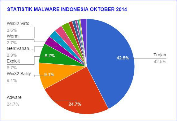 20141110I_malwaretopindonesia02