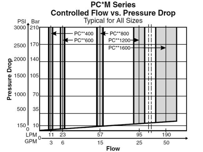 Hydraulic Tooling Valve Flow vs Pressure