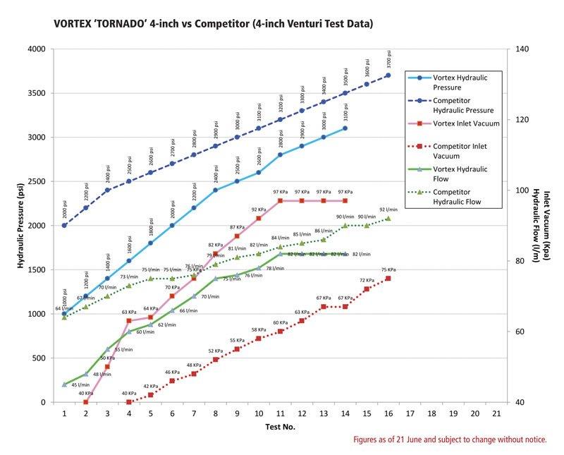 Dredge Pressure Comparison Chart
