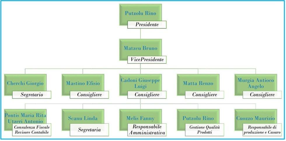 Organigramma PAS