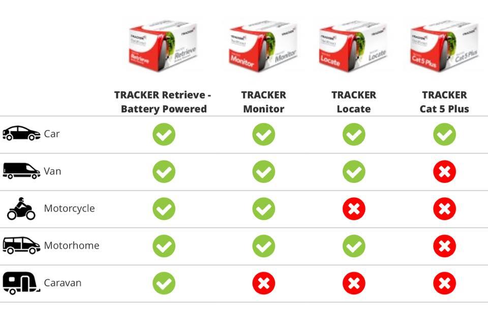 Tracker Categories