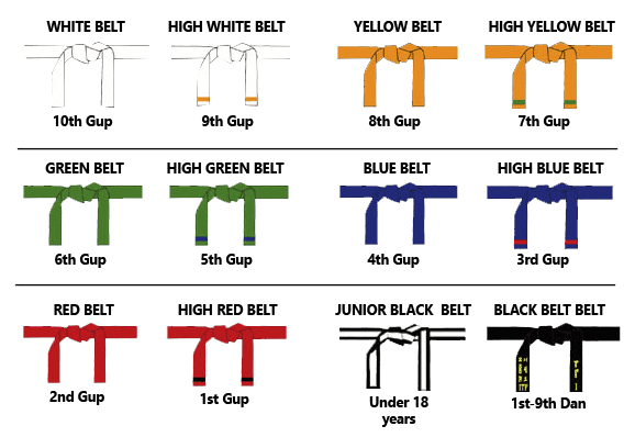 ITF Belt Ranks