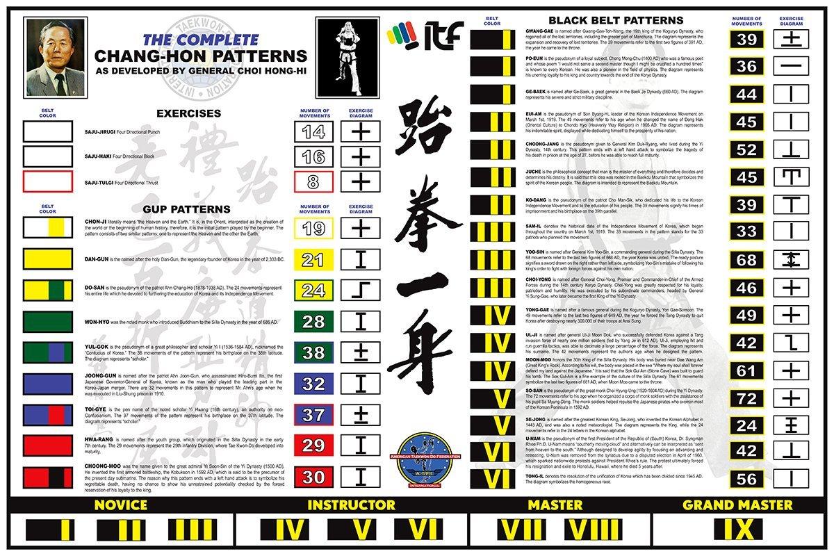 ITF Taekwon-do Patterns Poster