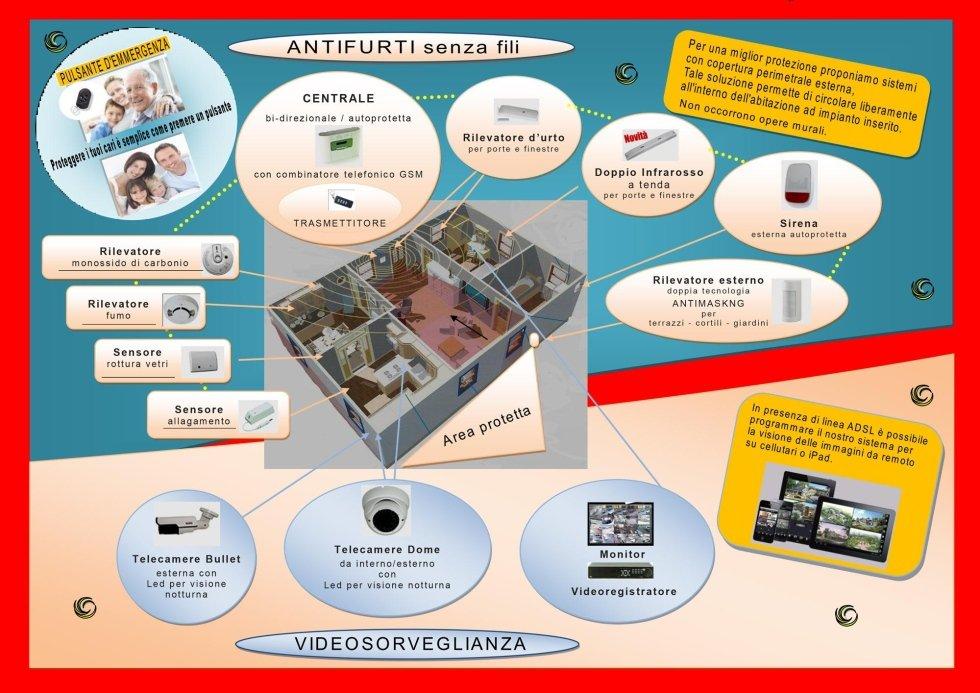 promozione antintrusione