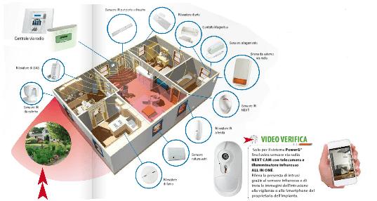 Sensori Allarme senza fili