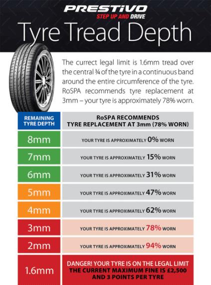 Tyre treat depth chart