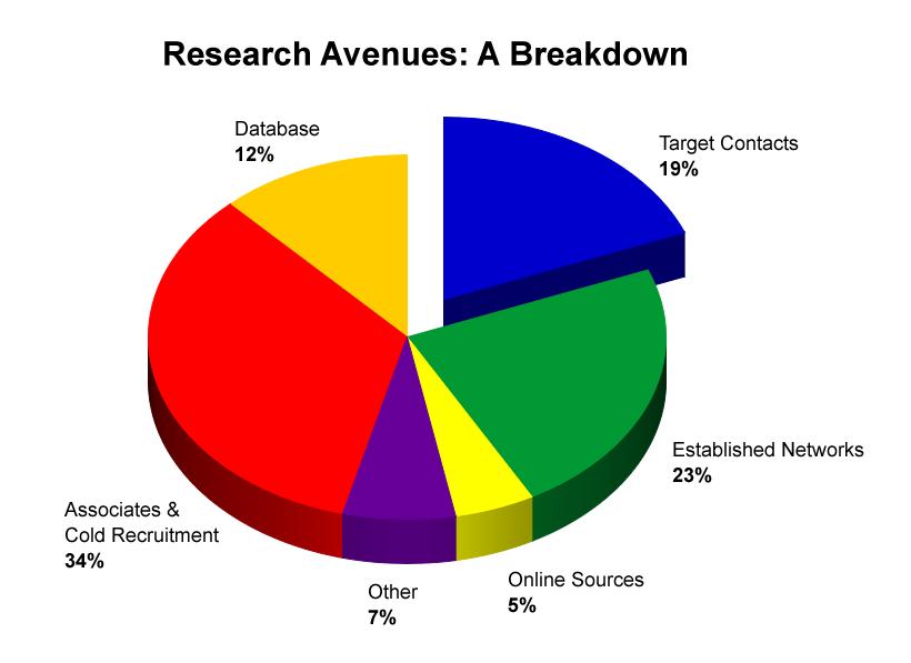 executive search process, Toronto