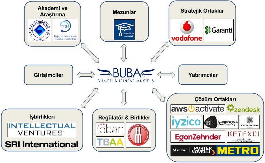 BUBA Ekosistemi
