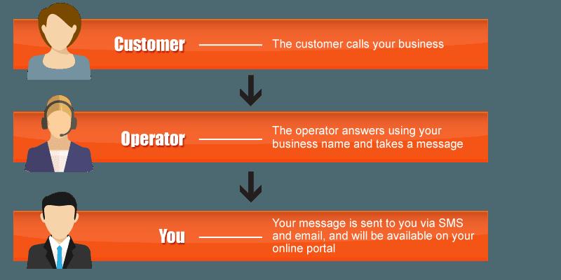 smart-messenger-chart