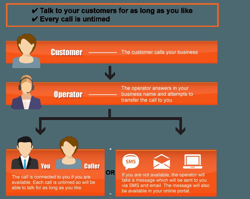 smart-virtual-reception-chart