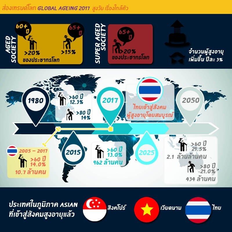 ข้อมูลด้านประชากรผู้สูงวัย ในประเทศไทยและเพื่อนบ้าน การเติบโตของอัตราผู้สูงวัย