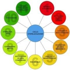 ciclo sterilizzazione