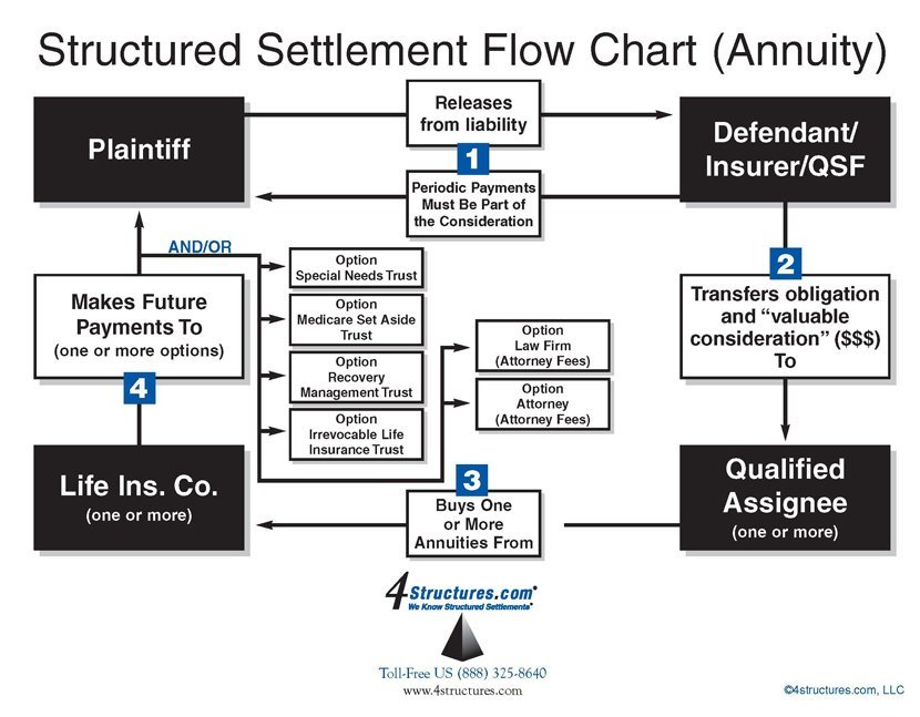 how structured settlements work