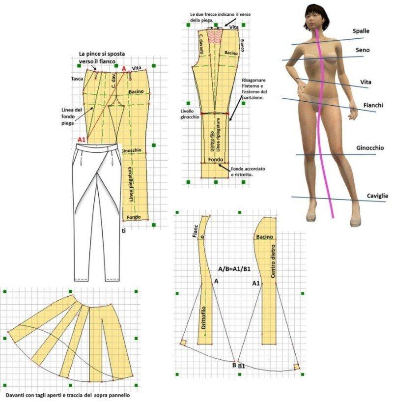 Corsi base modellistica sartoriale catania modelab for Corso arredatore d interni catania