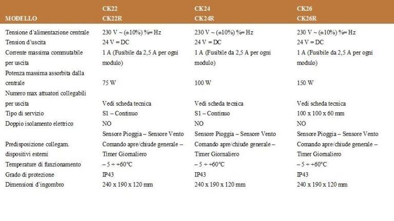 TABLA CENTRALITAS PARA 24 V SERIE CK2