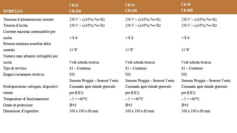 tabella centraline per 220V serie CK4