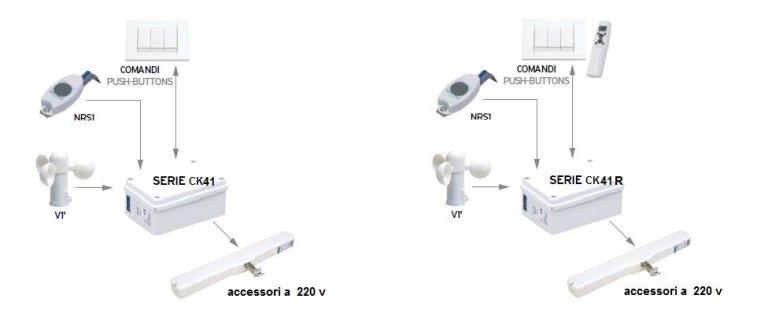 unités de commande simples pour 220 V
