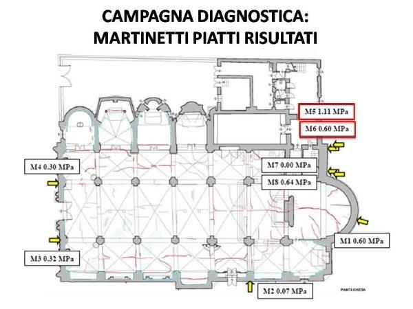 monitoraggio: risultati martinetti piatti
