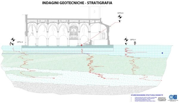 geotechnical investigations: soil stratigraphy