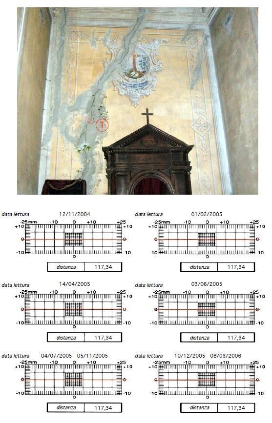 scheda lettura vetrino micrometrico posto nella cappella in angolo sud-ovest