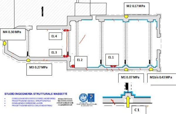location and numbering of performed tests and installed sensors